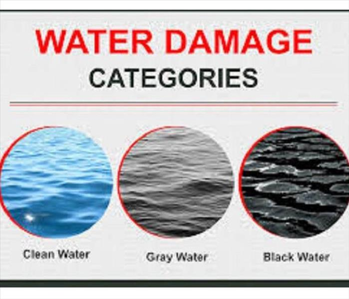 Water Damage Categories: clean, gray and black water